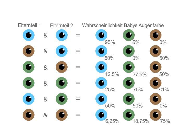 Augenfarbe beim Baby